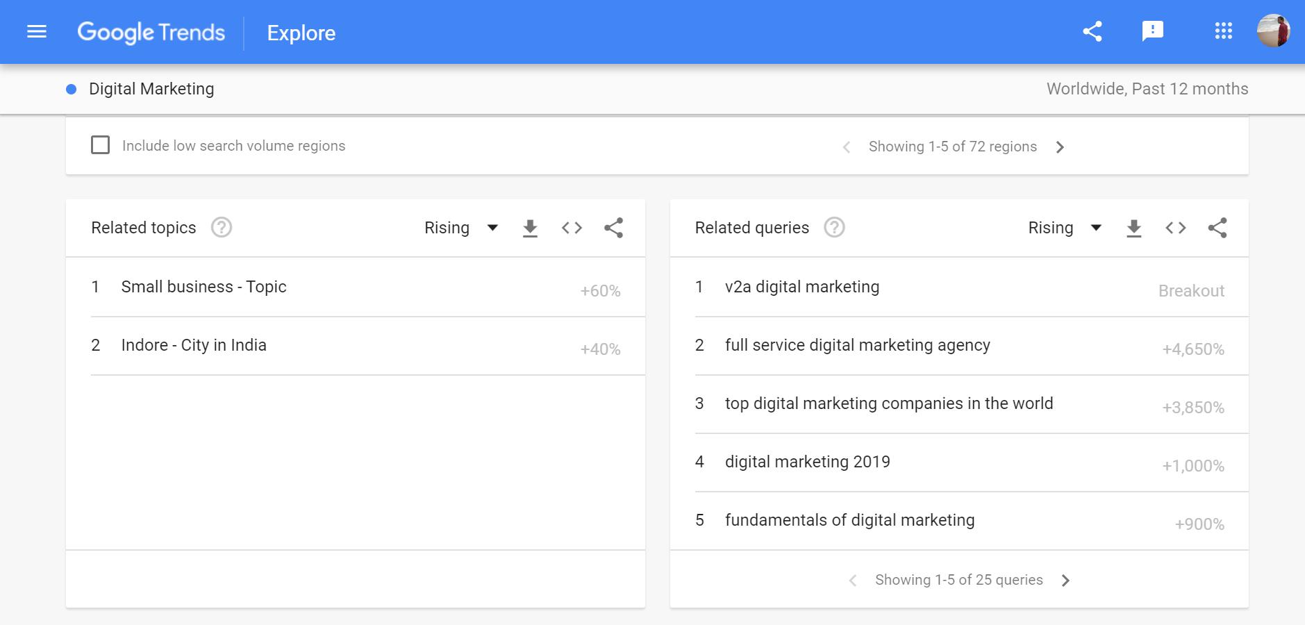 Google Trends Digital Marketing search