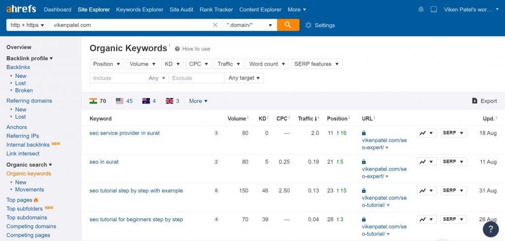 Ahrefs Organic Keywords Screen